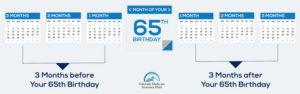 Calendar Showing Medicare Advantage Initial Enrollment Period