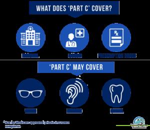 Medicare Advantage Covered Services