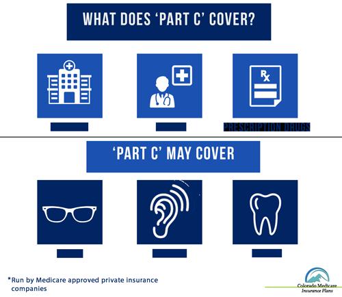 Medicare Advantage Coverage (Part C)