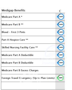 Medicare Supplement Benefits Plan C