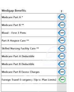 Medicare Supplement Benefits Plan F