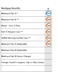 Medicare Supplement Benefits Plan K