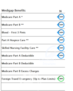 Medicare Supplement Benefits Plan N