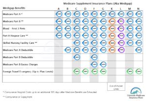 Medicare Supplement Plan Chart