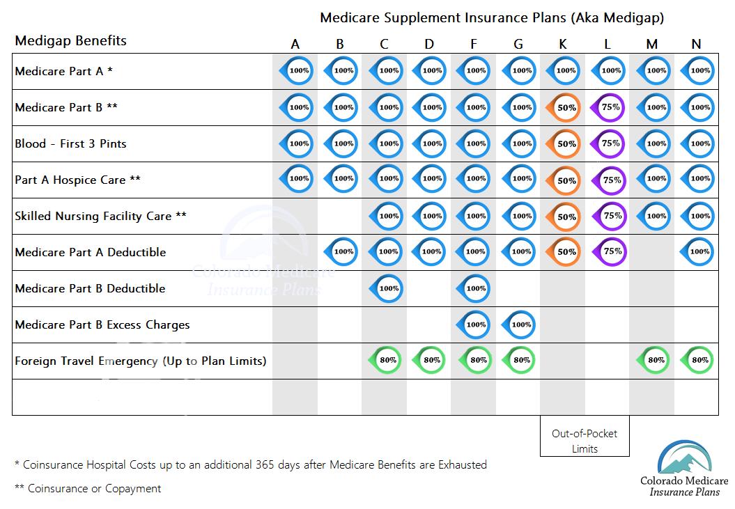 Medicare Supplement Plan N | Colorado Medicare Insurance Plans