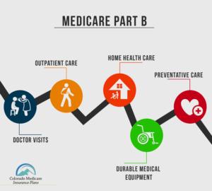 Medicare Part B Coverage Services