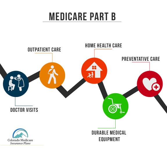 Medicare Part B Coverage | Colorado Medicare Insurance Plans